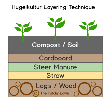 raised bed garden soil layers 2